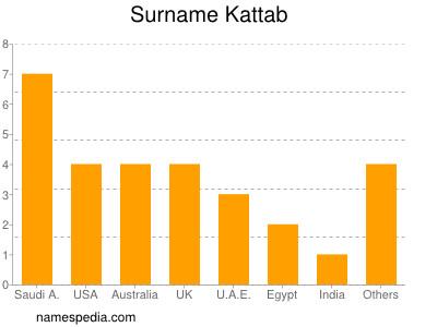 Surname Kattab