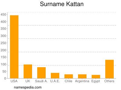Surname Kattan