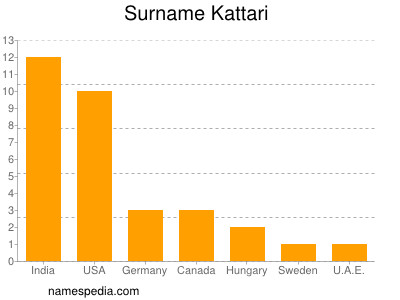 Surname Kattari