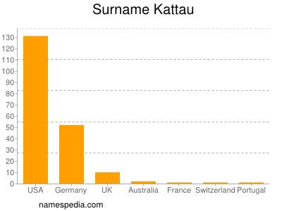Familiennamen Kattau