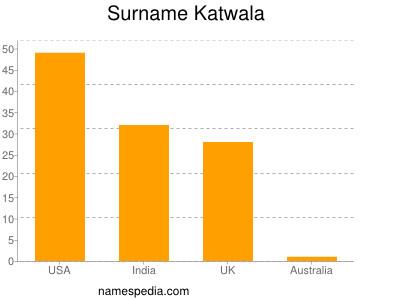Surname Katwala