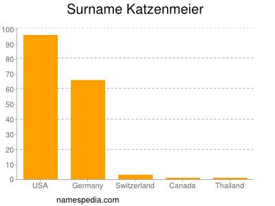 Surname Katzenmeier