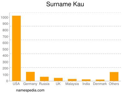 Surname Kau