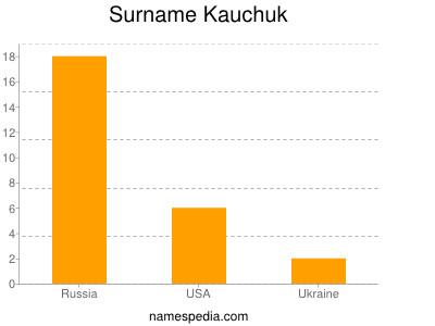 Surname Kauchuk