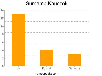 Surname Kauczok