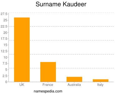 Surname Kaudeer