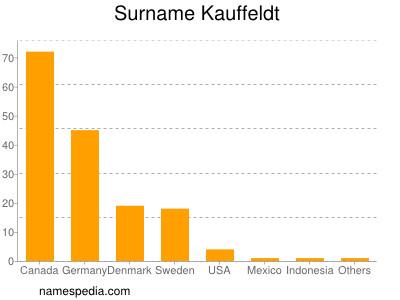 Surname Kauffeldt