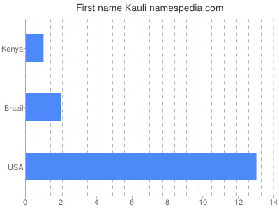 Given name Kauli