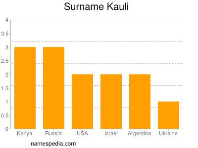Surname Kauli