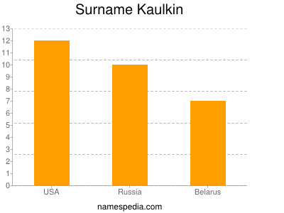 Surname Kaulkin
