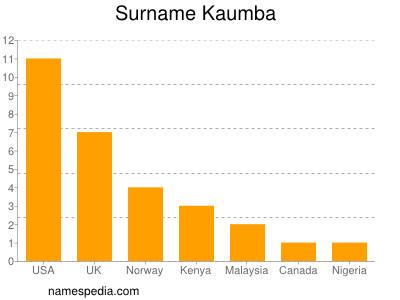 Surname Kaumba