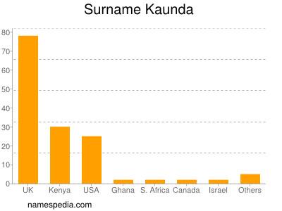 Surname Kaunda