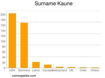 Surname Kaune