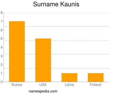 Surname Kaunis