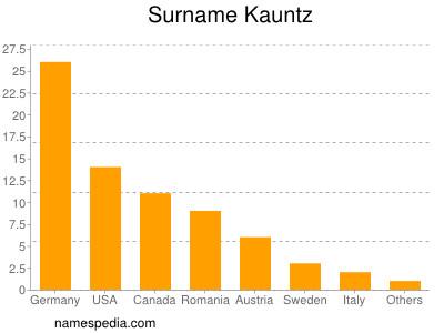 Surname Kauntz