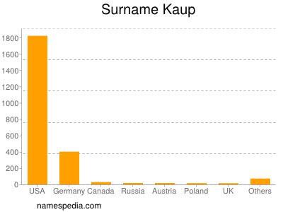 Surname Kaup