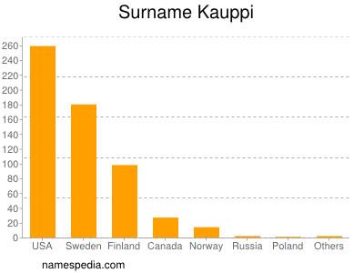 Surname Kauppi