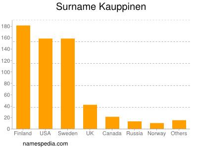 Surname Kauppinen