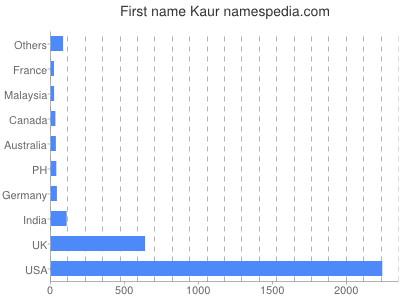 prenom Kaur