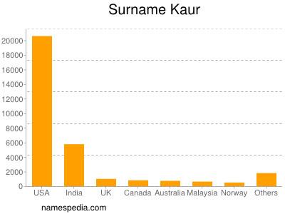 nom Kaur