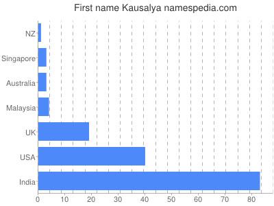 Given name Kausalya