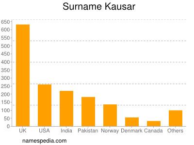 Surname Kausar