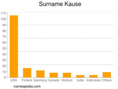 Surname Kause