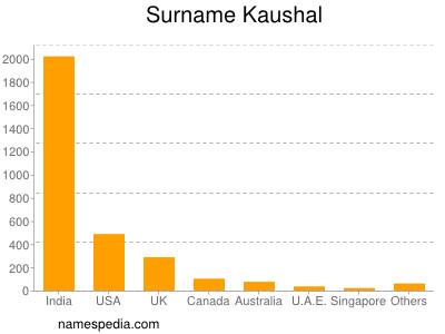 Surname Kaushal