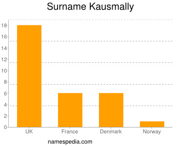 Surname Kausmally
