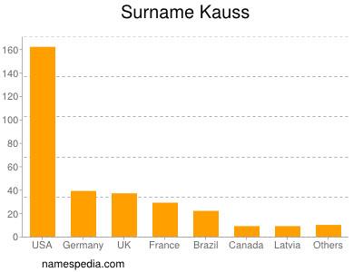 Surname Kauss