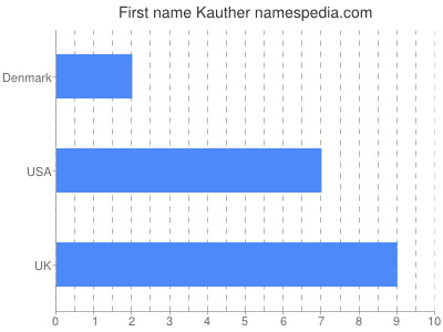 Given name Kauther