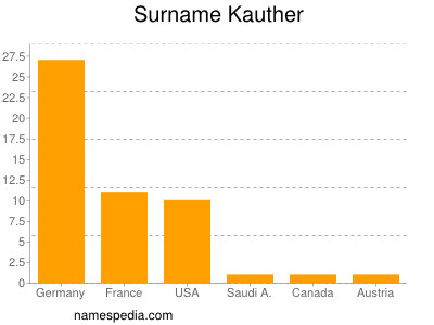 Surname Kauther