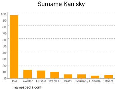 Surname Kautsky