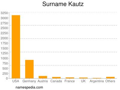 Surname Kautz