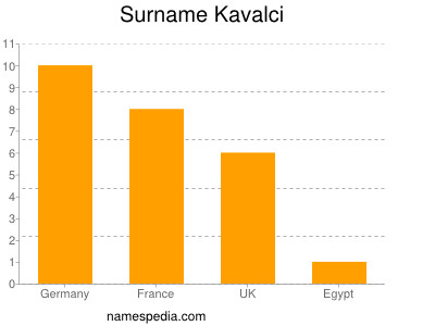 Surname Kavalci