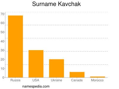 Surname Kavchak