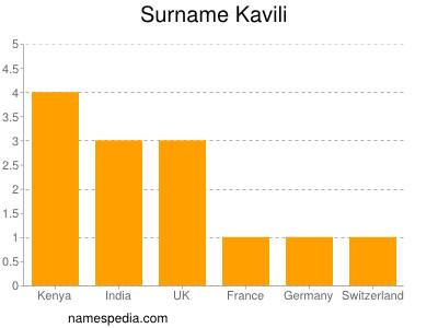 Surname Kavili