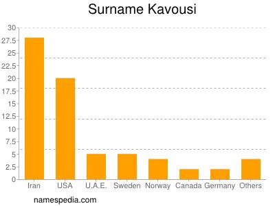 Surname Kavousi