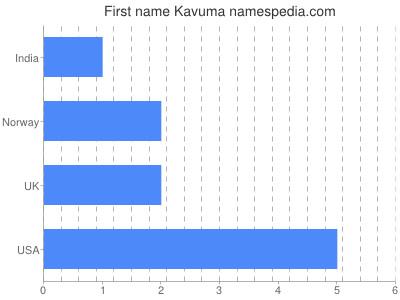 Given name Kavuma