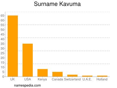Surname Kavuma