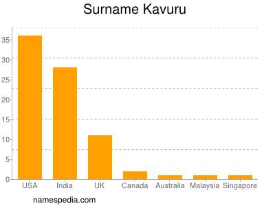 Surname Kavuru