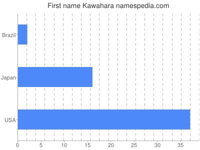 Given name Kawahara