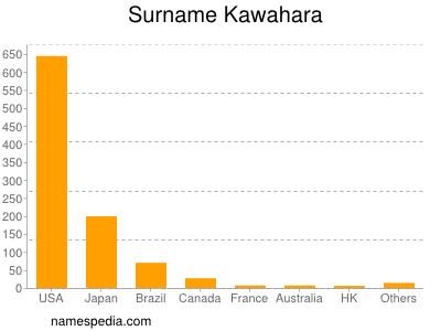 Surname Kawahara