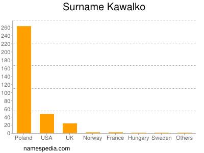 Surname Kawalko