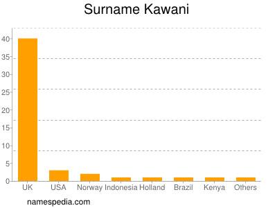 Surname Kawani