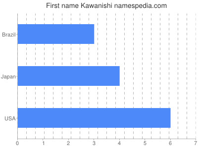 Given name Kawanishi