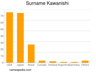 Surname Kawanishi