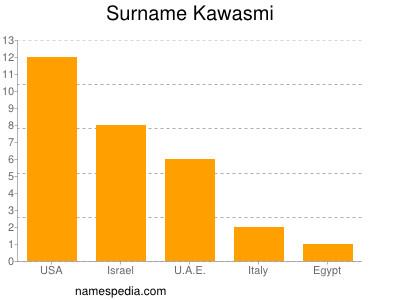 Surname Kawasmi