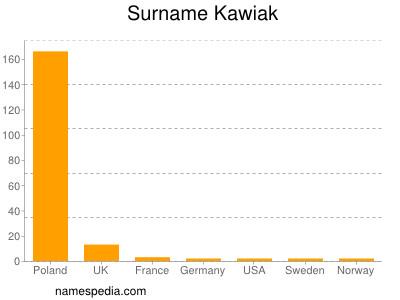 Surname Kawiak
