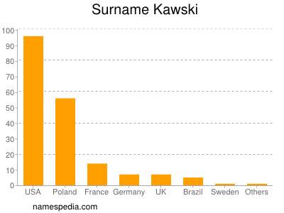 Surname Kawski